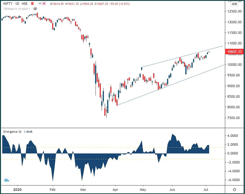Nifty: Pushing against boundary line