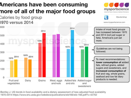 Trend: Eating more of ALL major food groups