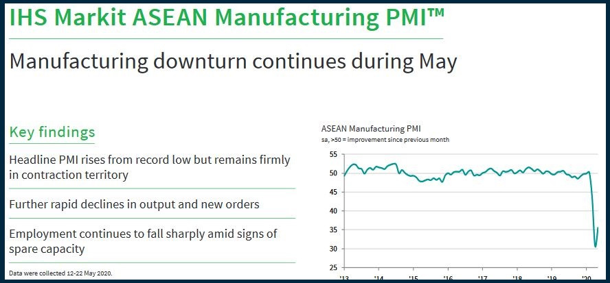 Asian PMI - expected to have bottomed out