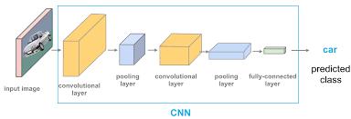 Basic Convolutional Neural Network (CNN) Architecture