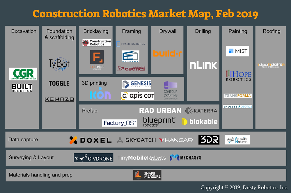 Construction Robotics Market Map, Feb 2019 (Copyright Dusty Robotics)