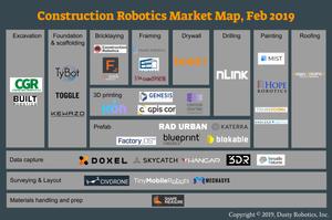 Construction Robotics Market Map, Feb 2019 (Copyright Dusty Robotics)