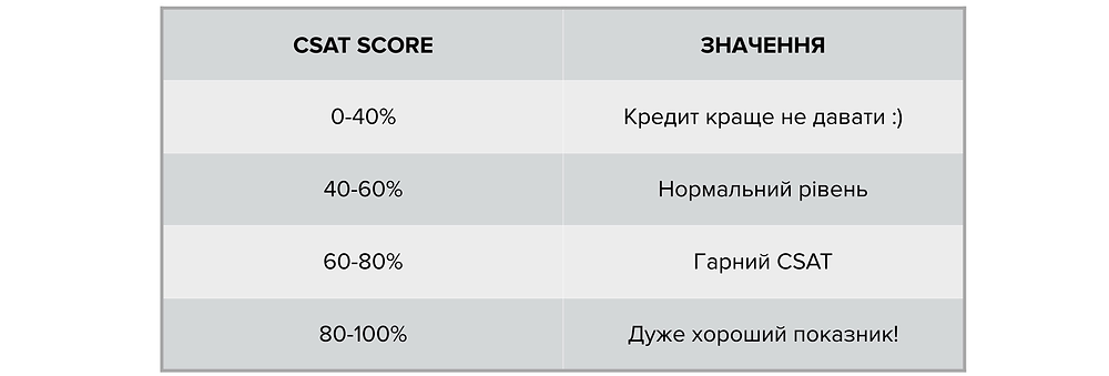 CSAT benchmark