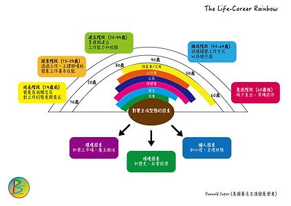 Life-career rainbow_工作區域 1.png