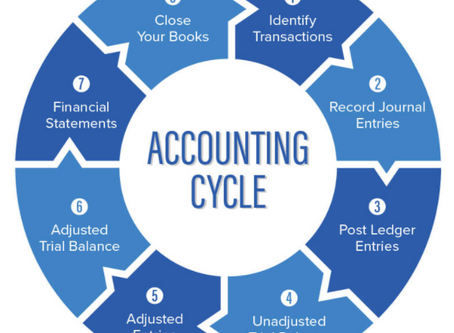 What is full-cycle accounting?