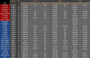 houdini benchmark cores vs clockspeed