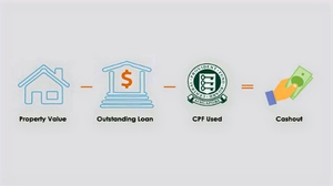 The formula for you to calculate the amount that you can draw out from equity loan.