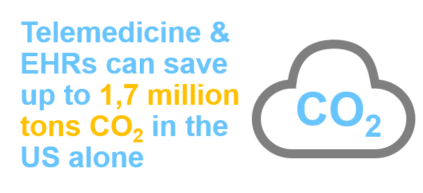 Telemedicine and Electronic Health Records can save millions of tonnes of CO2