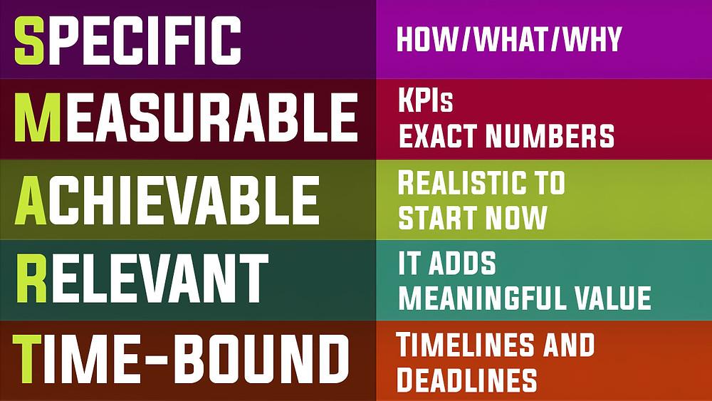 SMART Goals - Specific Measurable Achievable Relevant Time Bound