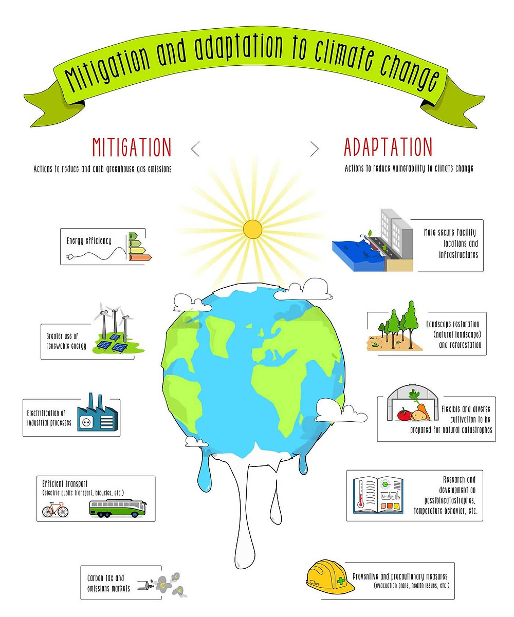 Infographics. Mitigate and adapt to climate change effects.  Global Warming. Climate Coping.