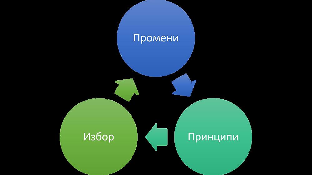 Три константи во лидерството (Стивен Кови)