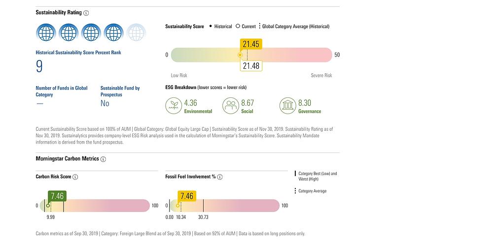 Carbon Metrics, Sustainability Scores