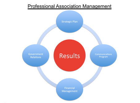 Professional Association Management Builds Stronger Organizations