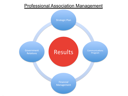 Professional Association Management Builds Stronger Organizations