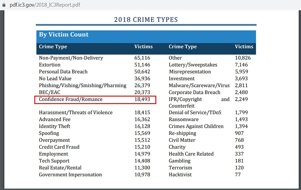 Internet Crime Report Fraud Romance