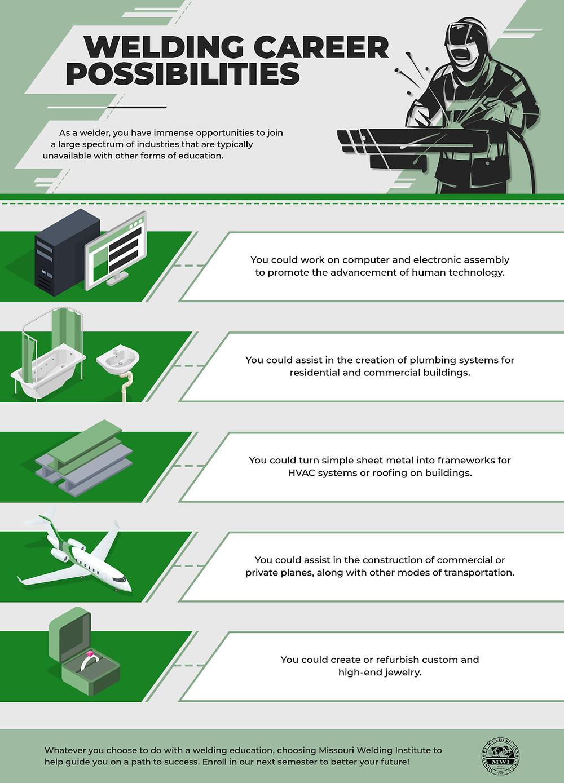 Welding Career Possibilities Infographic