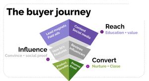 marketing funnel, buyer journey