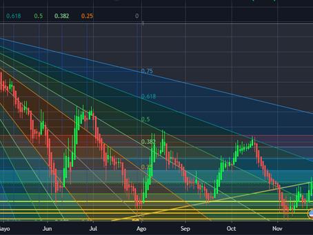USD/CLP escala hacia resistencia de largo plazo