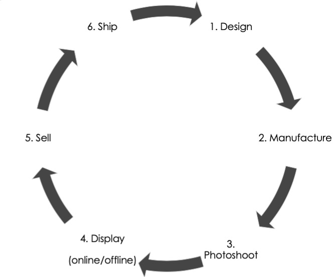 Fashion industry cycle