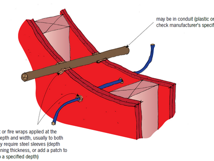 Important Aspects of Passive Fire Protection