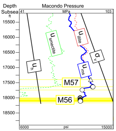 Fig.1. Pressure vs Depth through the M56 reservoir in the Macondo well. Note the modeled mudstone pressure, ums, (blue line) falls abruptly at Macondo (adapted from Pinkston & Fleming,20191)