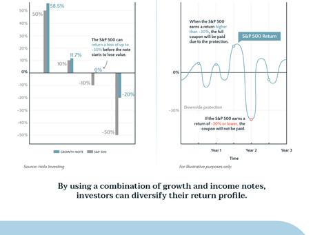 Oakmount and Partners Ltd. Structured Notes: The Secret to Improving Your Risk/Return Profile?