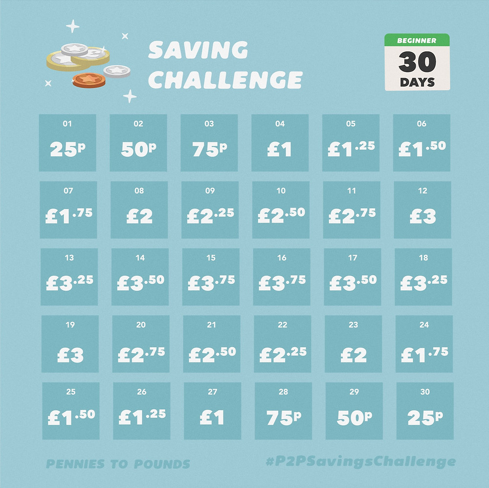 1 month savings challenge pennies to pounds