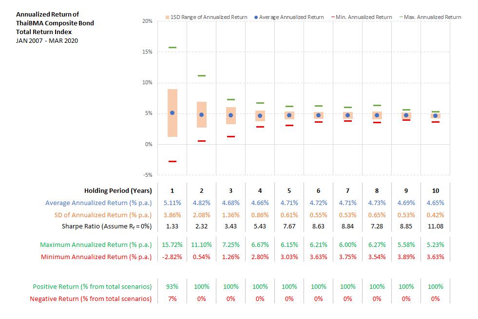 สถิติผลตอบแทนเฉลี่ยต่อปี ตามจำนวนปีที่ถือครองของ Thai BMA Composite Bond Total Return Index