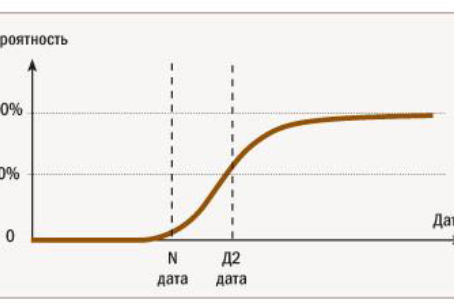 Оценка трудоемкости задач для бизнес-аналитика