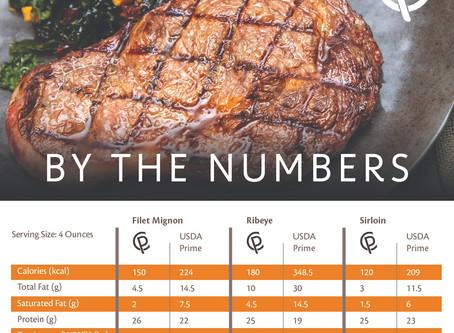 Warner-Bratzler Shear Force Test Proves Tenderness of Certified Piedmontese Beef