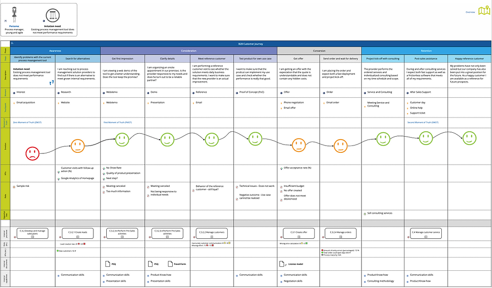Customer Journey Map Overlaid with Process Map