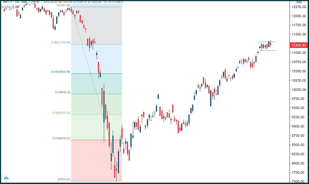 Nifty: Breakout did not sustain