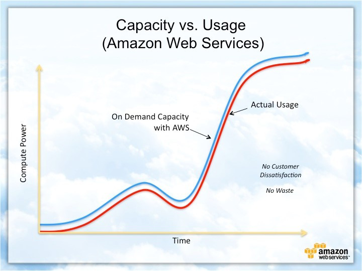 This graph is one of the best proof- how AWS is beneficial in this age and era.