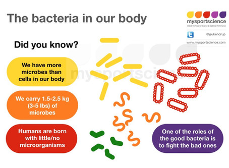 You are your bacteria? Really?