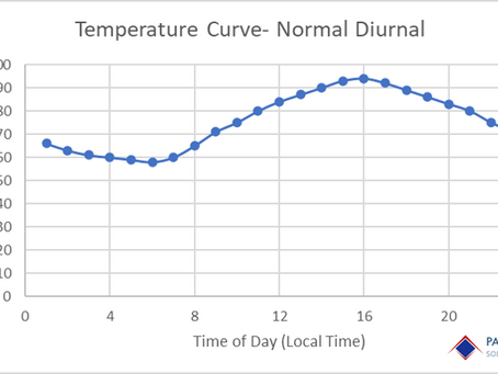 Calculating Degree Days: Different Approaches Yield Different Results