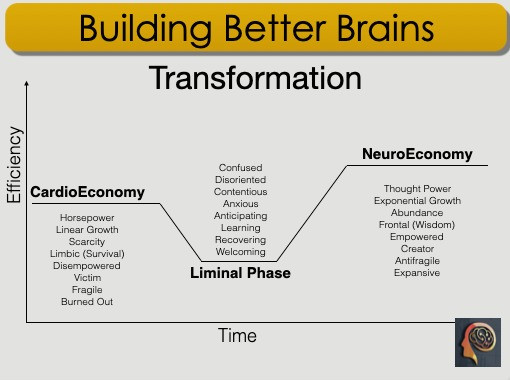 Society is moving rapidly away from a CardioEconomy to a NeuroEconomy.