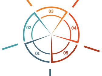 As etapas do Gerenciamento por Categoria