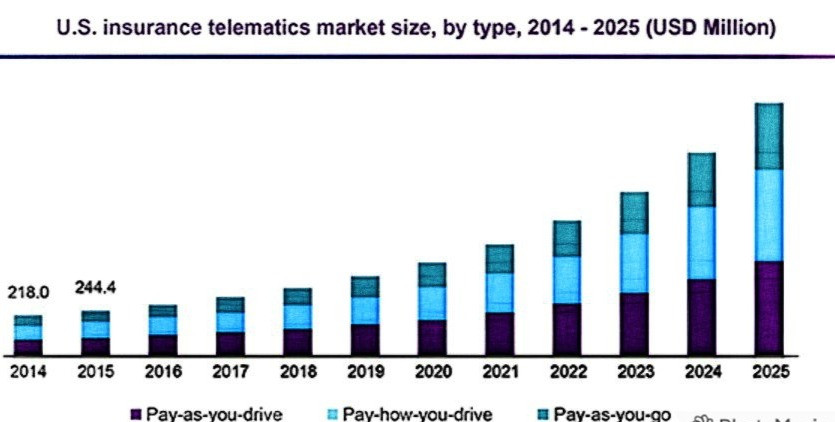 UK Insurance telematics market