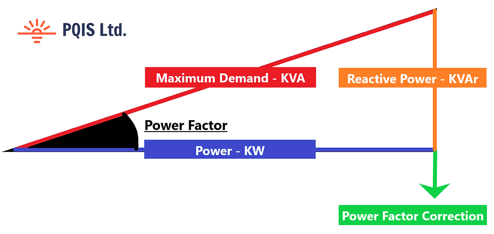 Power factor correction reduces the maximum demand of an electrical system. The reduced component and conductor losses reduce power (KW) and improve equipment lifespan
