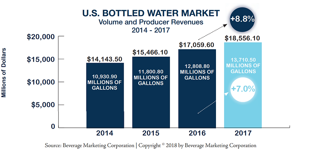 U.S. Bottled Water market graph showing an increase in revenues