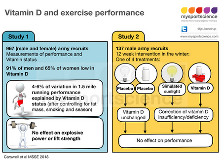 Vitamin D and performance