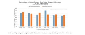 filmmaking, stats, data, first time director, first time helmer, filmmaking, director, first time, known directors, taking chance, taking risks, film, hollywood, narrative, stortelling, cinema, box office, gross, profitability, mega wins, stats, data, movies, budget