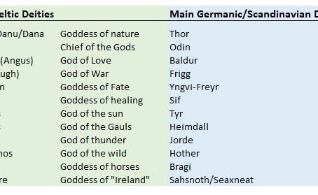 Germanic Peoples & Celtic Peoples were very different
