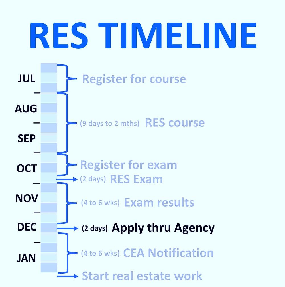 RES Course Exam