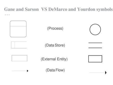 Data Flow Diagrams (DFD) Explained