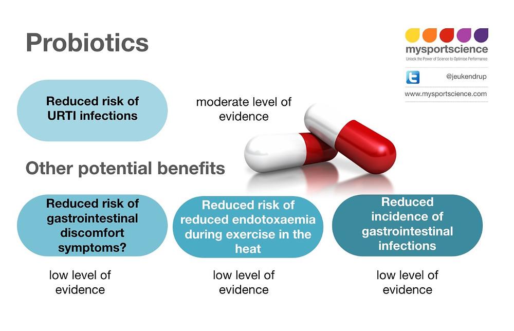 Probiotics advice