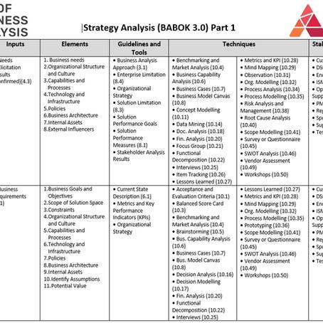 "Краткая информация об области знаний ""Strategy Analysis"" (BABOK 3)"