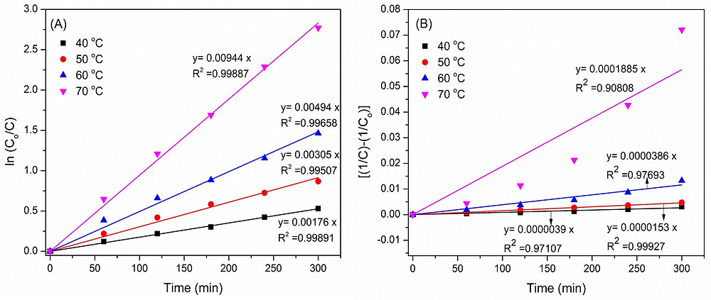 DBT photodegradation using Ag@AgBr/Al-SBA-15