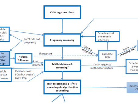 Family Planning Plus: A Comprehensive Digital System