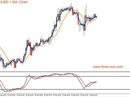 Euro vs US-Dollar: Wird der Euro die 1,17 Marke verteidigen können?